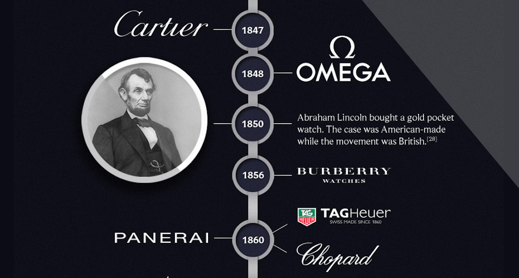 The Watch Gallery Evolution of Luxury Watches