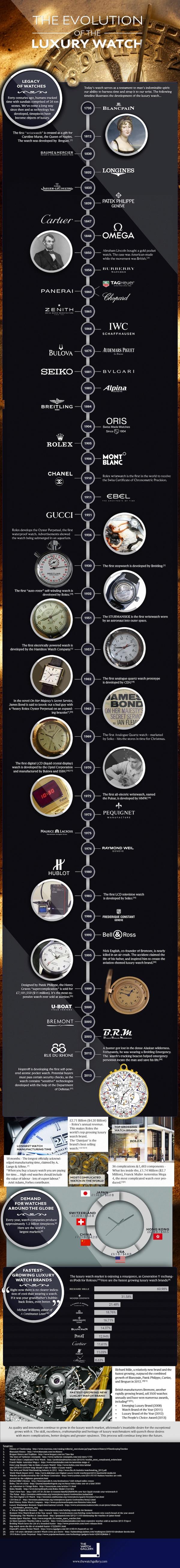 infographic twg