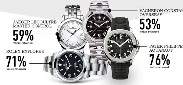 Luxury watches that retain their value